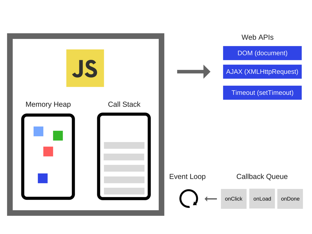 How JavaScript works: an overview of the engine, the runtime, and the call stack