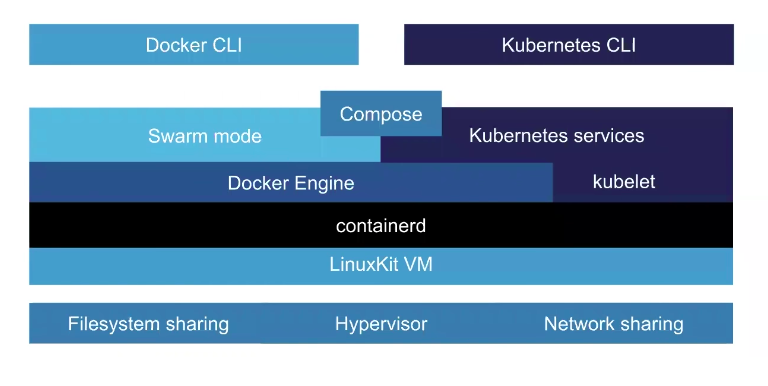 Under the Hood: Demystifying Docker For Mac CE Edition