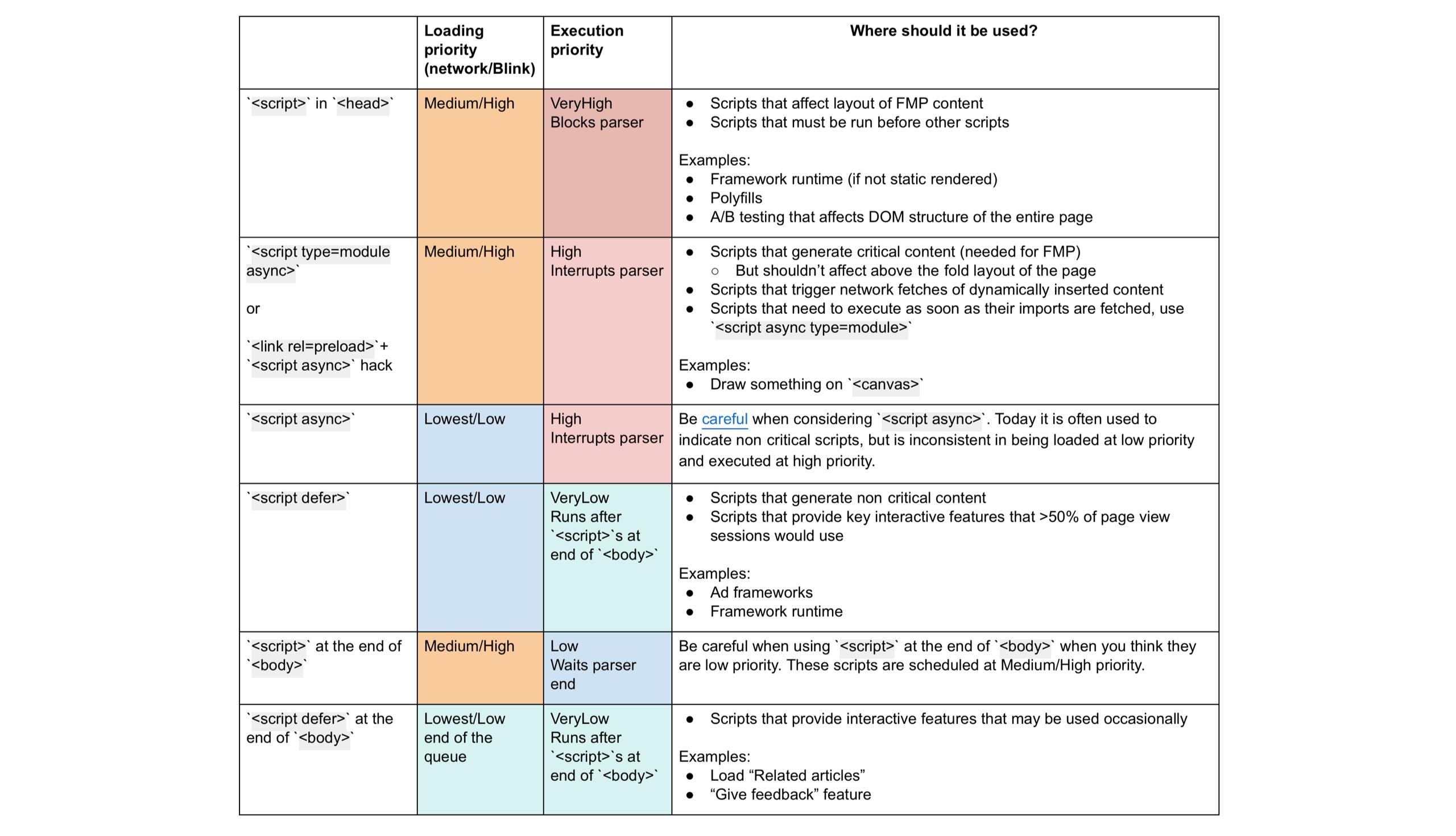 JavaScript Loading Priorities in Chrome