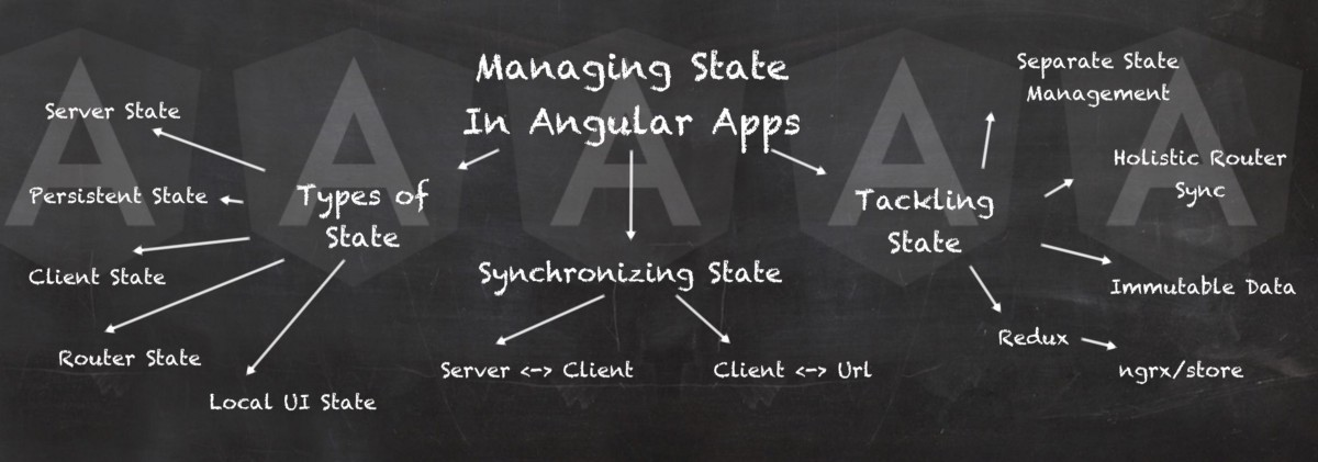 Managing State in Angular Applications