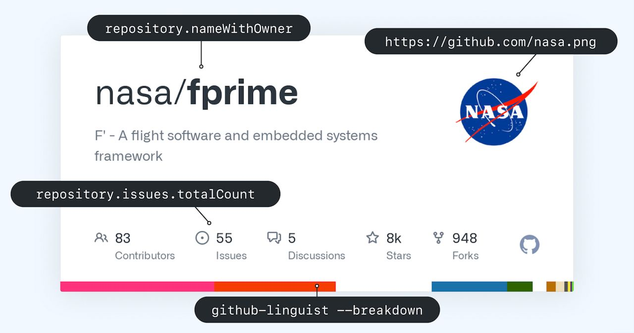 A framework for building Open Graph images | The GitHub Blog